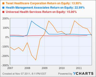 Tenet Healthcare Corporation Return on Equity Chart